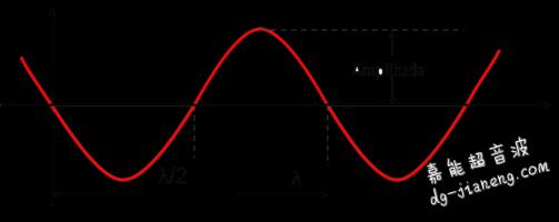 振幅 - 频率 - 波长定义