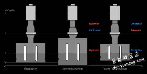 焊头振动直观描述