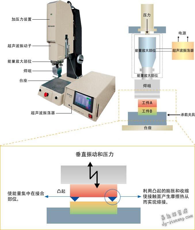 超声波熔接机器的基本构成和作用